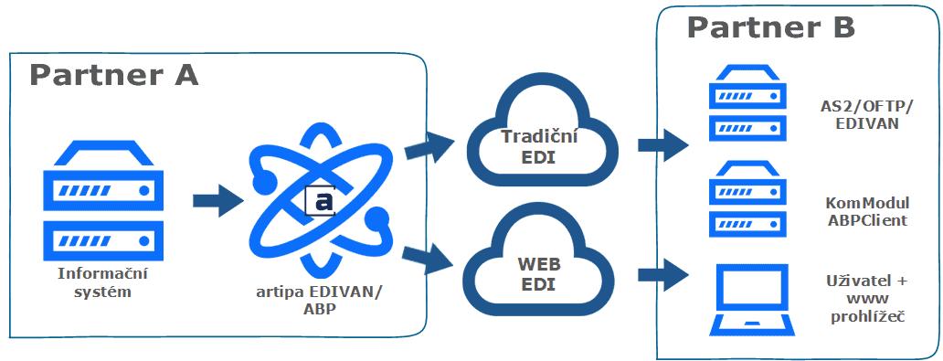 Řešení artipa.EDI umožňuje uživatelům na obou stranách využití Tradičního i Web EDI prostředí. Obě možnosti jsou provozovány na prostředcích ABP (artipa.BusinessPortal)