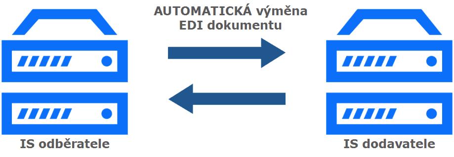 Situace po nasazení artipa.EDI
